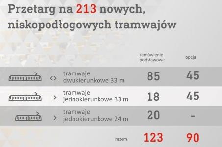 Nowe tramwaje dla warszawiaków.